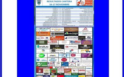 RESULTADOS CANTERA HOGAR ALCARREÑO 16-17 NOVIEMBRE 2019 . NEUMATICOS FRAILE.